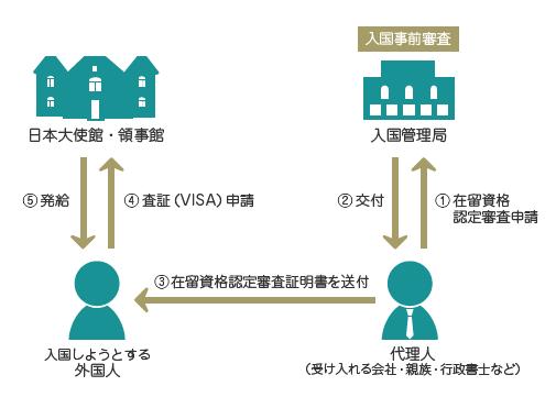 在留資格認定証明書交付イメージ図