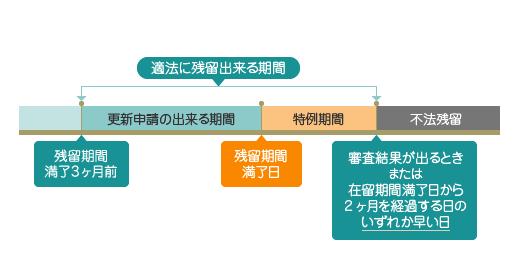 特例期間イメージ図